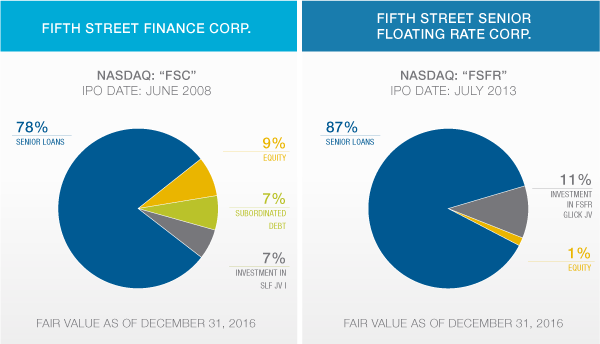 FS-Website_Fund-Comparison_Pie-Chart-2017