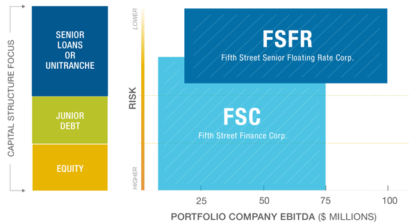 look at each BDC's portfolio composition highlights their distinct ...: http://www.fifthstreetfinance.com/individual-investor/ways-to-invest/fsfr-fsc/